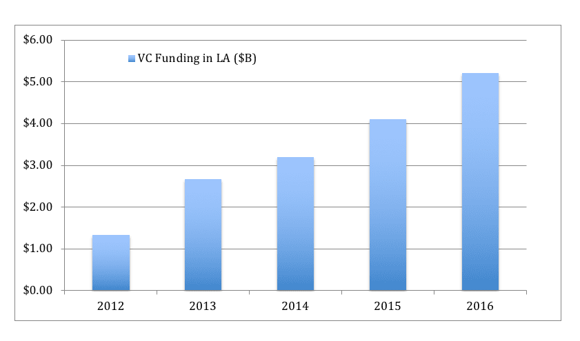 VC Funding in LA Graph